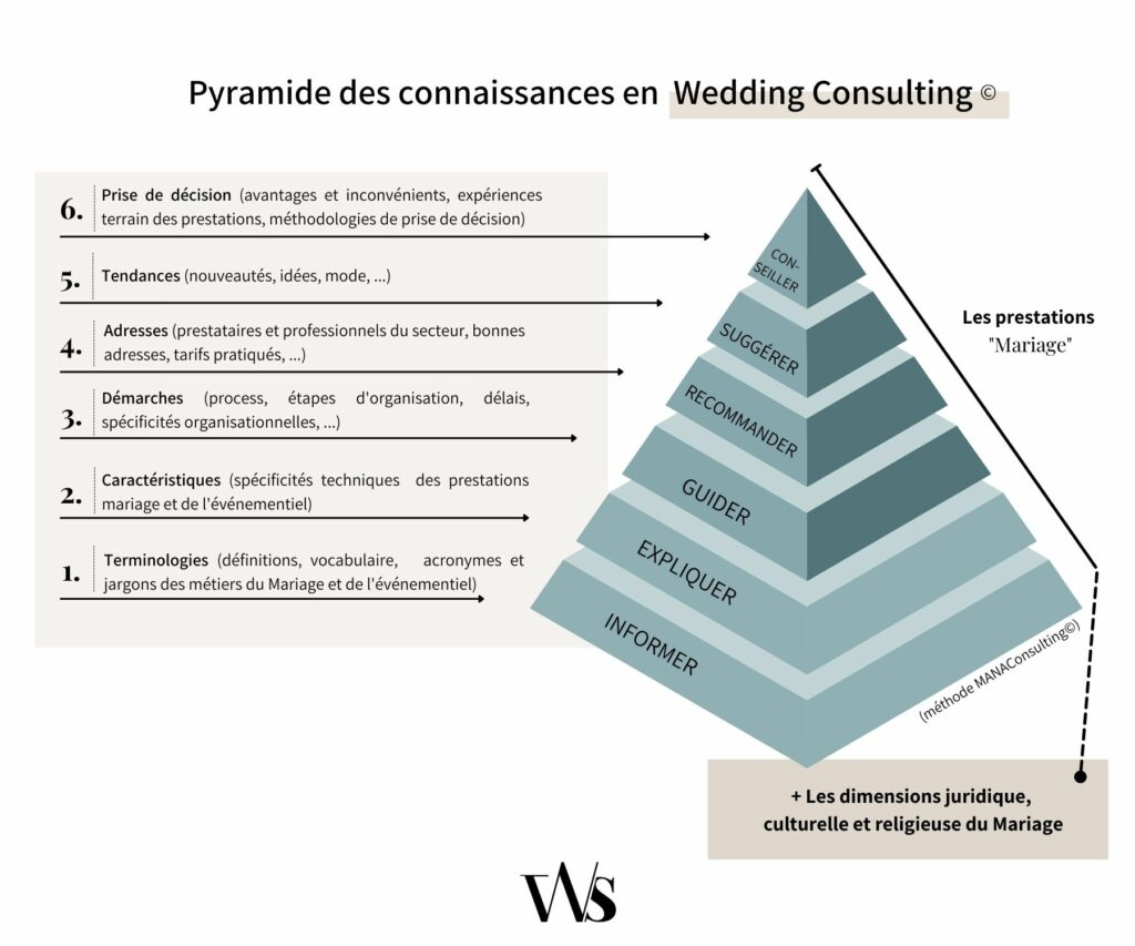socle de connaissances pour devenir wedding planner
